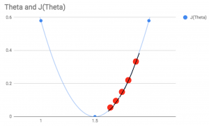 gradient descent incremental changes on our graph
