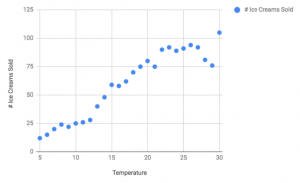 ice cream sales based on temperature plotted on a graph