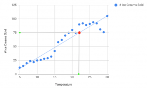 ice cream sales based on temperature with a line of best fit