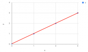 A graph showing the predicted errors when theta is perfect