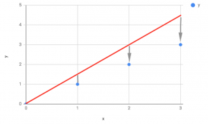 A graph showing the predicted errors when theta is too high