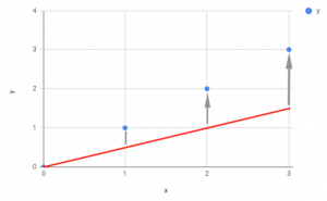 A graph showing the predicted errors when theta is too low