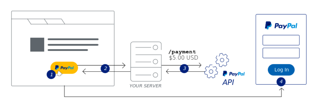 PAYPAL API PAYMENT OBJECT - v1 7 1 Paypal  An error occurred